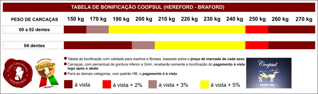 Tabela de Bonificação em vigor a partir de 06/11/2013