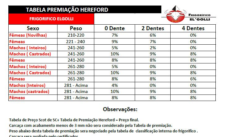 Frigorífico El' Golli garante Bonificação de até 10% para abates Hereford e Braford em Santa Catarina
